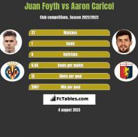 Juan Foyth vs Aaron Caricol h2h player stats