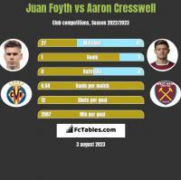 Juan Foyth vs Aaron Cresswell h2h player stats
