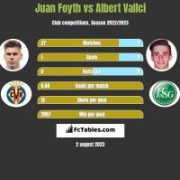 Juan Foyth vs Albert Vallci h2h player stats