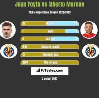 Juan Foyth vs Alberto Moreno h2h player stats