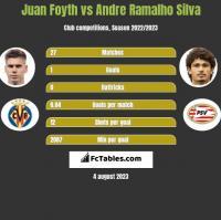 Juan Foyth vs Andre Ramalho Silva h2h player stats