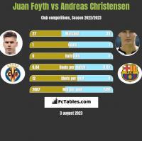 Juan Foyth vs Andreas Christensen h2h player stats
