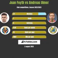 Juan Foyth vs Andreas Ulmer h2h player stats