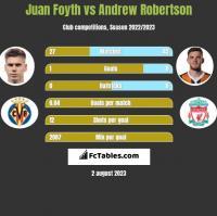 Juan Foyth vs Andrew Robertson h2h player stats