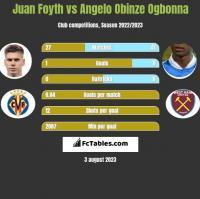Juan Foyth vs Angelo Obinze Ogbonna h2h player stats