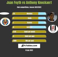 Juan Foyth vs Anthony Knockaert h2h player stats