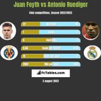 Juan Foyth vs Antonio Ruediger h2h player stats