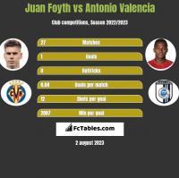 Juan Foyth vs Antonio Valencia h2h player stats