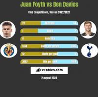 Juan Foyth vs Ben Davies h2h player stats