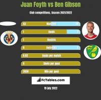 Juan Foyth vs Ben Gibson h2h player stats
