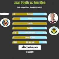 Juan Foyth vs Ben Mee h2h player stats