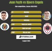 Juan Foyth vs Bjoern Engels h2h player stats