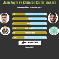 Juan Foyth vs Cameron Carter-Vickers h2h player stats