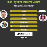 Juan Foyth vs Cameron James h2h player stats