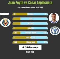Juan Foyth vs Cesar Azpilicueta h2h player stats