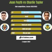 Juan Foyth vs Charlie Taylor h2h player stats