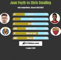 Juan Foyth vs Chris Smalling h2h player stats