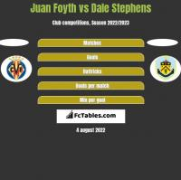 Juan Foyth vs Dale Stephens h2h player stats