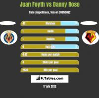 Juan Foyth vs Danny Rose h2h player stats