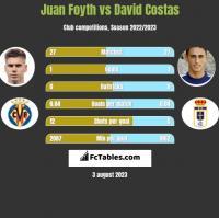 Juan Foyth vs David Costas h2h player stats
