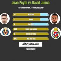 Juan Foyth vs David Junca h2h player stats