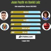 Juan Foyth vs David Luiz h2h player stats