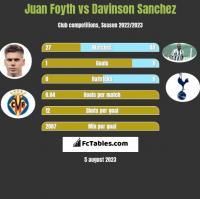 Juan Foyth vs Davinson Sanchez h2h player stats