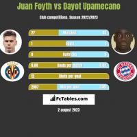 Juan Foyth vs Dayot Upamecano h2h player stats