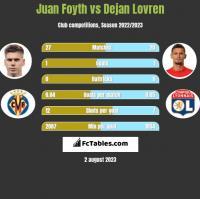 Juan Foyth vs Dejan Lovren h2h player stats