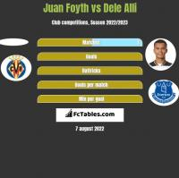 Juan Foyth vs Dele Alli h2h player stats