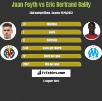 Juan Foyth vs Eric Bertrand Bailly h2h player stats