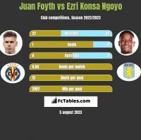 Juan Foyth vs Ezri Konsa Ngoyo h2h player stats