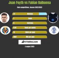 Juan Foyth vs Fabian Balbuena h2h player stats