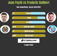Juan Foyth vs Frederic Guilbert h2h player stats