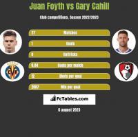 Juan Foyth vs Gary Cahill h2h player stats