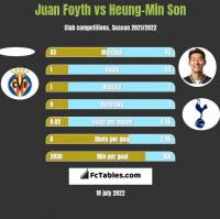 Juan Foyth vs Heung-Min Son h2h player stats