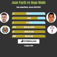 Juan Foyth vs Hugo Mallo h2h player stats