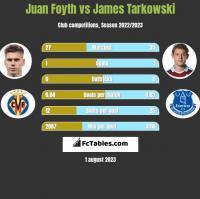 Juan Foyth vs James Tarkowski h2h player stats