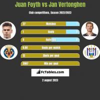 Juan Foyth vs Jan Vertonghen h2h player stats