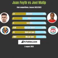 Juan Foyth vs Joel Matip h2h player stats