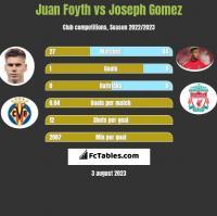 Juan Foyth vs Joseph Gomez h2h player stats