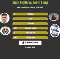Juan Foyth vs Kevin Long h2h player stats