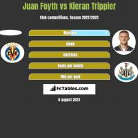 Juan Foyth vs Kieran Trippier h2h player stats