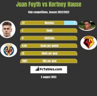 Juan Foyth vs Kortney Hause h2h player stats