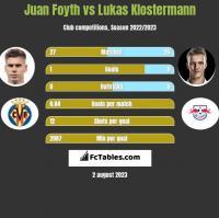 Juan Foyth vs Lukas Klostermann h2h player stats