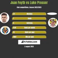 Juan Foyth vs Luke Prosser h2h player stats