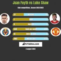 Juan Foyth vs Luke Shaw h2h player stats
