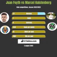 Juan Foyth vs Marcel Halstenberg h2h player stats