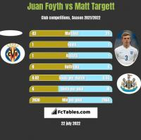 Juan Foyth vs Matt Targett h2h player stats