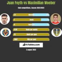 Juan Foyth vs Maximilian Woeber h2h player stats